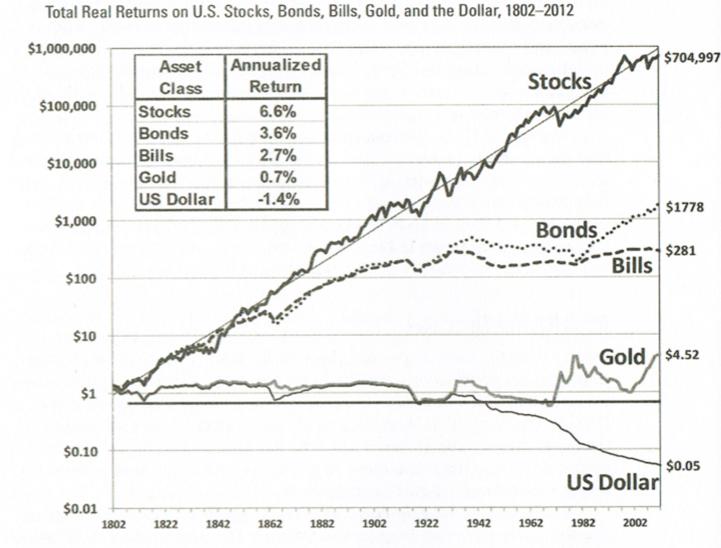 なぜ米国株を長期保有するのが最適な投資方法になりうるのか | 田舎サラリーマンが株式配当で楽々放牧生活を目指すブログ