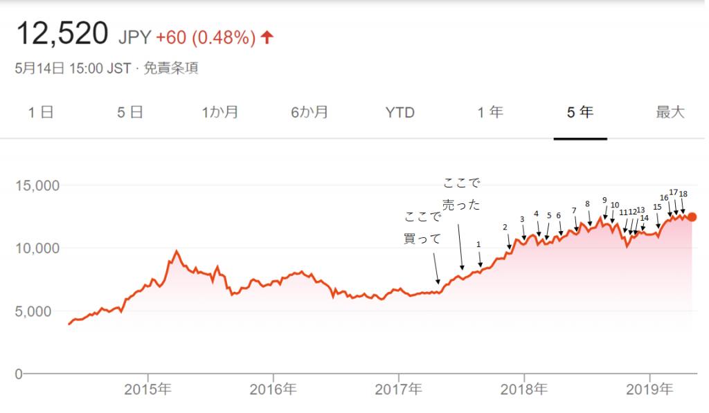 オリエンタルランド 株価